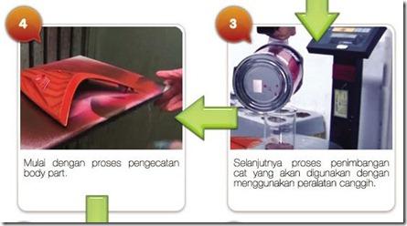 flow proses pengecatan honda painting shop 1