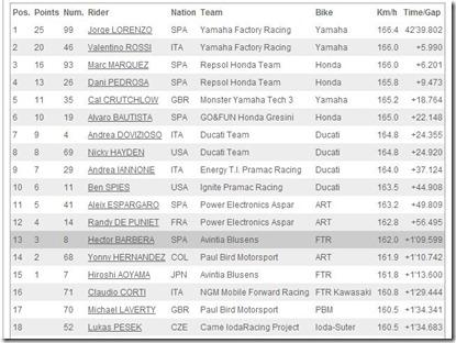 hasil motogp qatar 2013