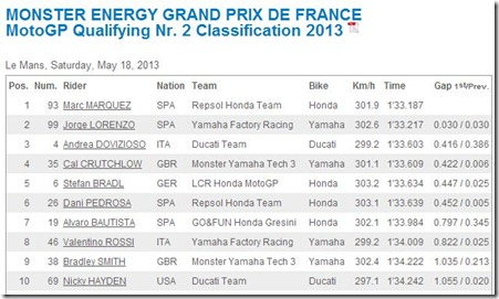 qualifying motogp le mans france 2013 marquez