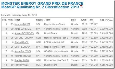 qualifying motogp le mans france 2013 marquez