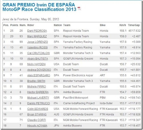 race result motogp spain 2013 (Small)