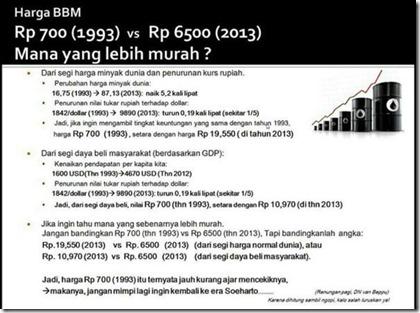 harga bbm antar tahun