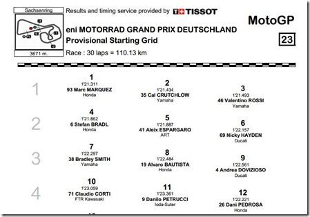 dani pedrosa start grid on germany 2013