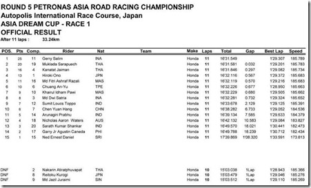ASIA DREAM CUP 250 race 1 Autopolis Japan result (Small)