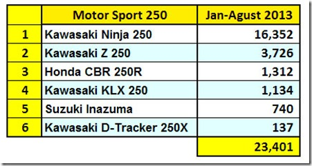 penjualan sport 250