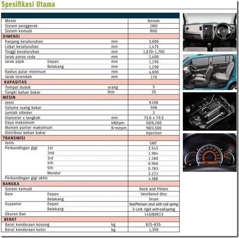spesifikasi dan fitur suzuki karimun wagon R
