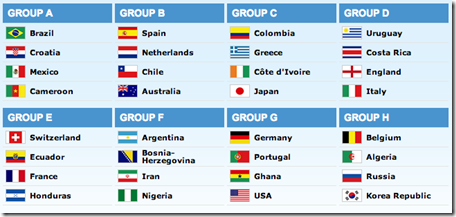 2014 FIFA World Cup Brazil Final Draw