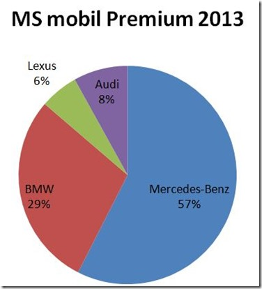 market share mobil mewah Indonesia
