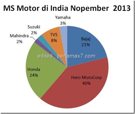 MS INDIA Nopember 2013