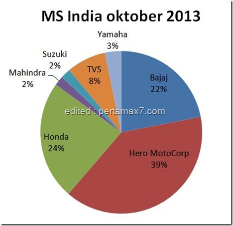 MS INDIA OKTBER 2013