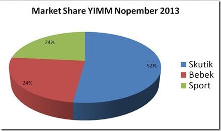 MS yamaha all variant nopember 2013