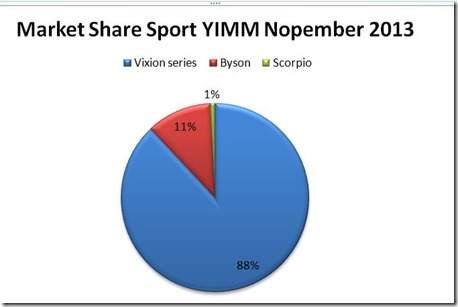MS yamaha Sport nopember 2013