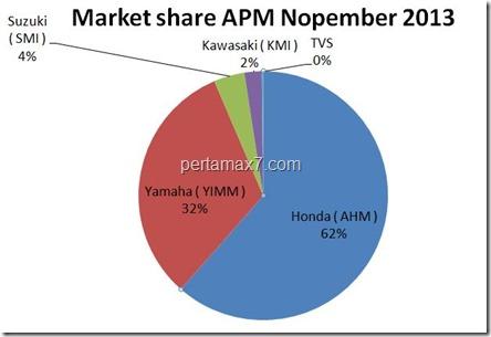 penjualan sepeda motor Indonesia nopember 2013