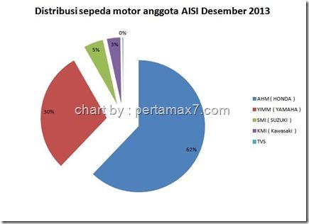 AISI PER DESEMBER 2013