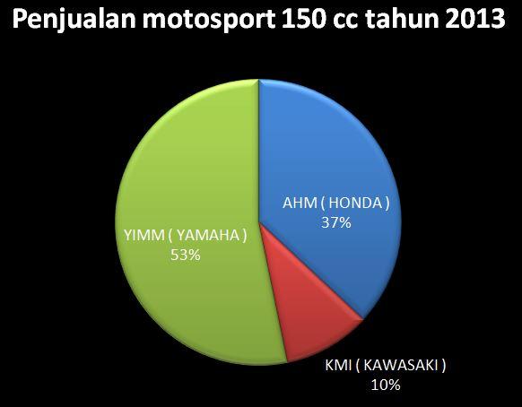 Penjualan Moto sport 150 cc selama 2013 antar pabrikan