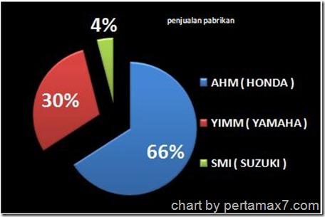 penjualan motor pabrikan 10 besar 2013
