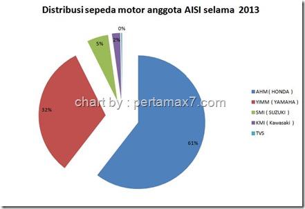 PENJUALAN SEPEDA MOTOR INDONESIA 2013