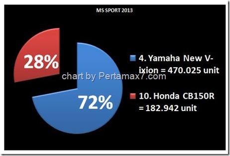 sport terlaris 2013