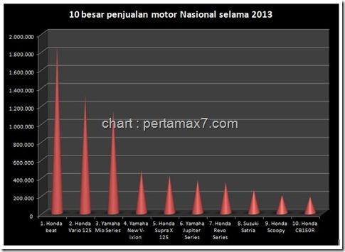 top ten penjualan sepeda motor indonesia 2013