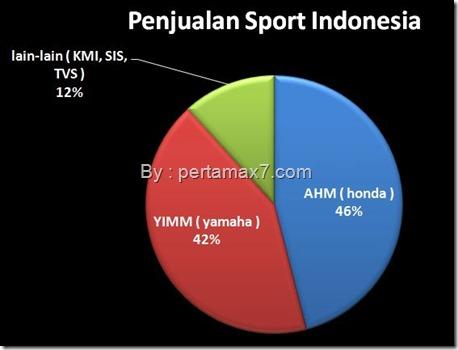 Kue Penjualan Sport Naisonal 2014