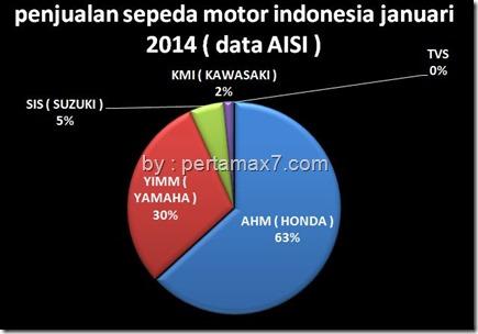 market share sepeda motor januari 2014