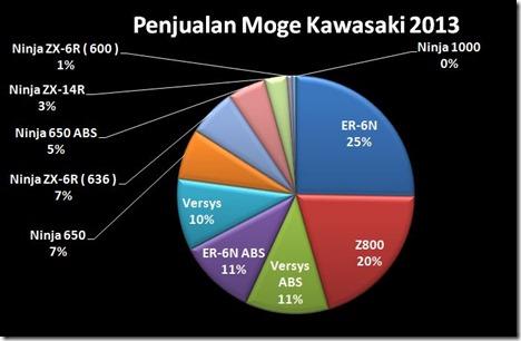 penjualan moge kawasaki 2013