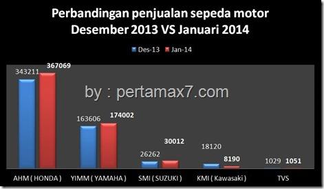 perbandingan penjualan sepeda motor desember 2013 vs januari 2014