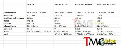 spesifikasi-honda-supra-x-125-injeksi.jpg