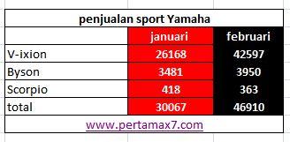 penjualan sport Yamaha januari februari 2014