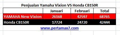 penjualan yamaha New vixion VS honda CB150R