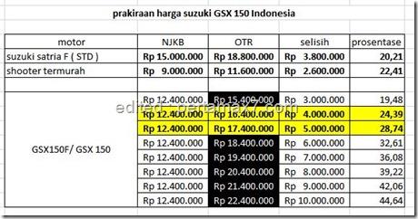 prakiraan harga suzuki GSX 150 Indonesia