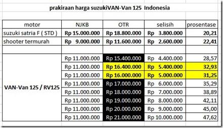 prakiraan harga suzuki Van-Van 125 Indonesia