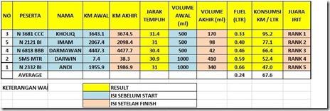 Yamaha Xeon RC tembus 95 KM per liter 002