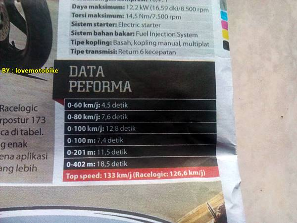 data performa yamaha new YZF-R15 racelogic