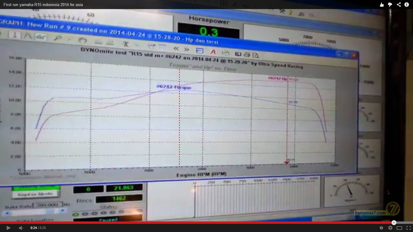 dynotest yamaha R15 tembus 15 HP ultraspeed pertamax7