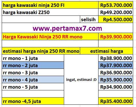 estimasi harga kawasaki Z250SL