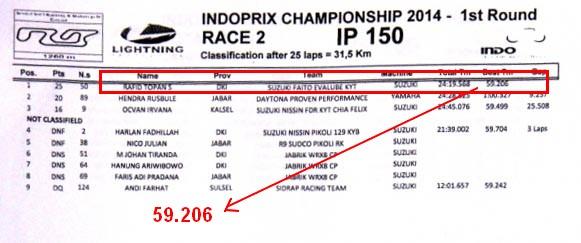 hasil race Indoprix sport 150 race 2