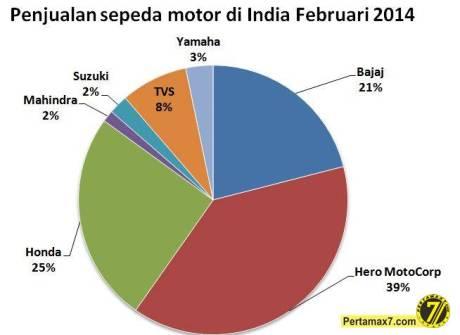 penjualan sepeda motor di India bulan februari 2014