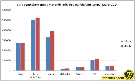 penjualan sepeda motor di India bulan februari sampai maret 2014