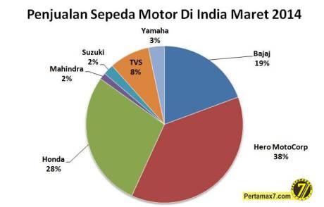 penjualan sepeda motor di India bulan maret 2014