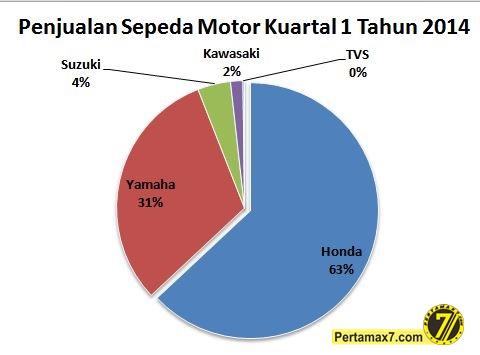 Penjualan sepeda motor di Indonesia Kuartal 1 Tahun 2014