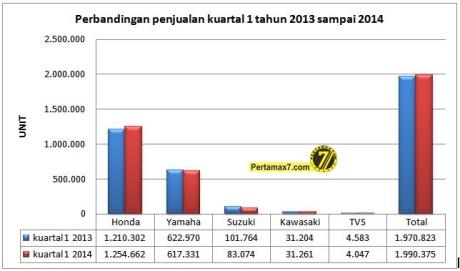 Perbandingan penjualan kuartal 1 tahun 2013 sampai 2014