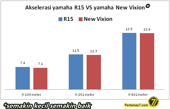 adu akselerasi Yamaha R15 Vs yamaha New Vixion 1