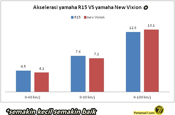 adu akselerasi Yamaha R15 Vs yamaha New Vixion