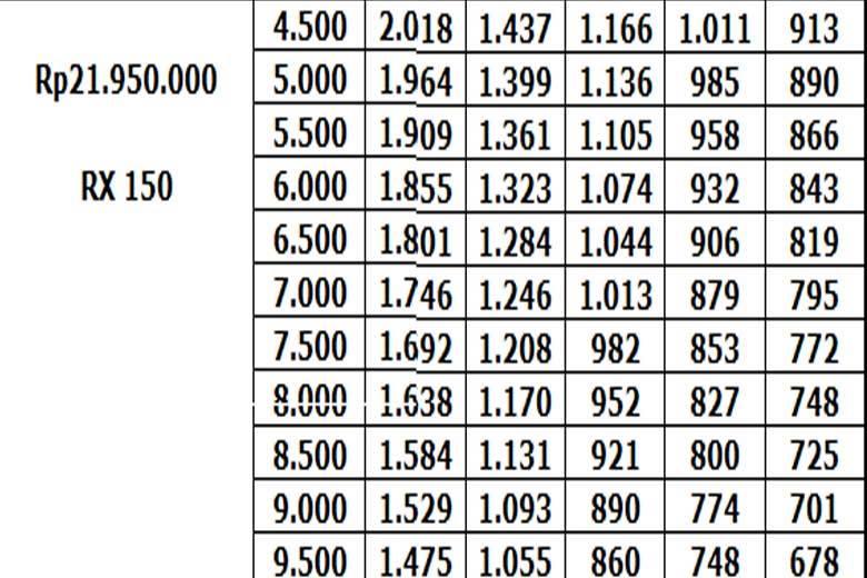 harga minerva RX-150