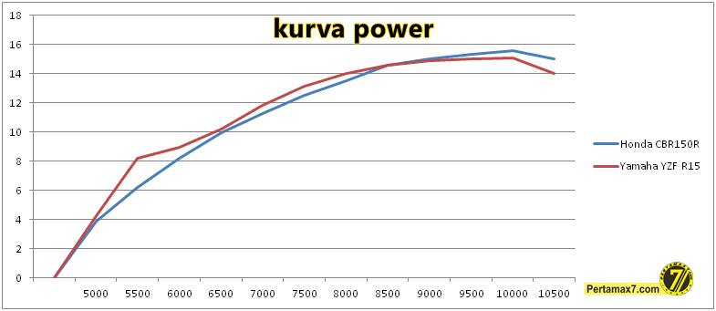 komparasi power honda CBR150R VS yamaha R15