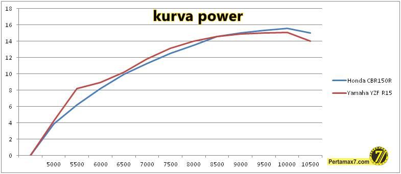 komparasi power honda CBR150R VS yamaha R15