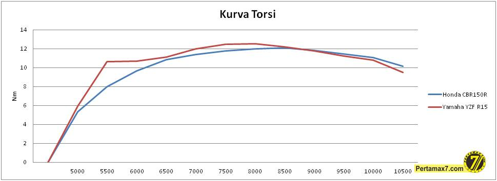komparasi torsi honda CBR150R VS yamaha R15