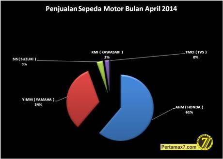 Penjualan Sepeda Motor Bulan April 2014