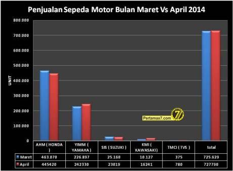 Penjualan Sepeda Motor Bulan Maret VS April 2014